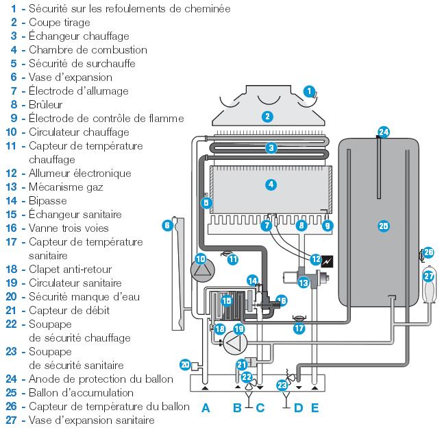 climatiseur fait maison efficace