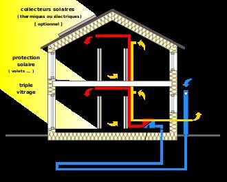 climatiseur maison sans evacuation